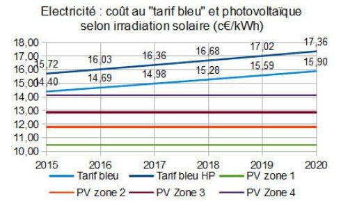 photovoltaique,smartflower,energies renouvelables,enr,cout