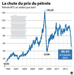 petrole,prix